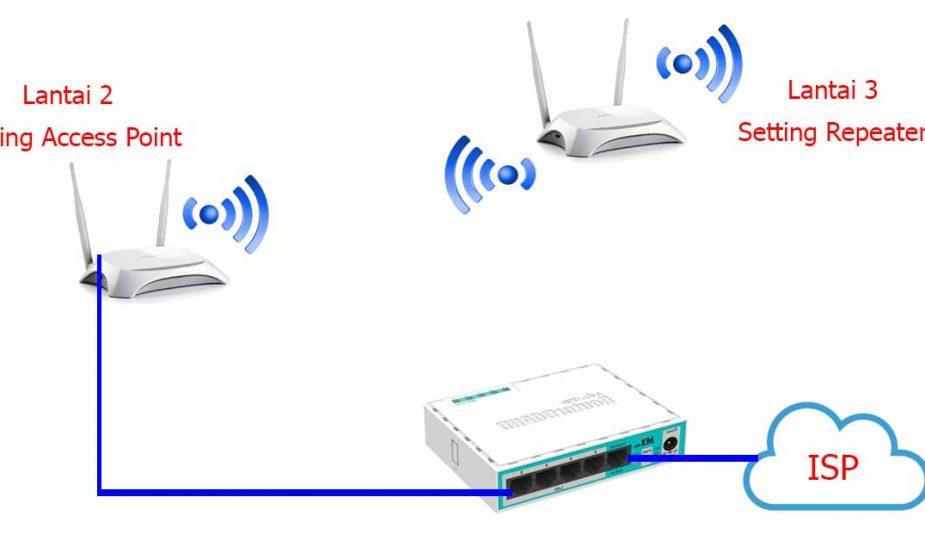 Cara Setting Router WiFi